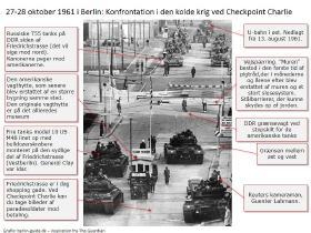 Kold krigs centeret ved Checkpoint Charlie